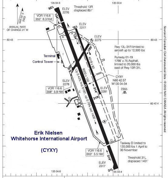 Runway Diagram Yelp