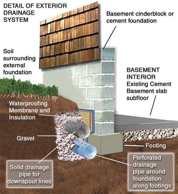 Basement Waterproofing Diy Products Contractor Foundation Systems: 3110 W Pleasant Valley Rd, Cleveland, OH