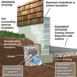 Basement Drainage Design on call waterproofing - 11 photos - waterproofing - 3110 w