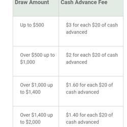 Money mutual loan rates photo 3