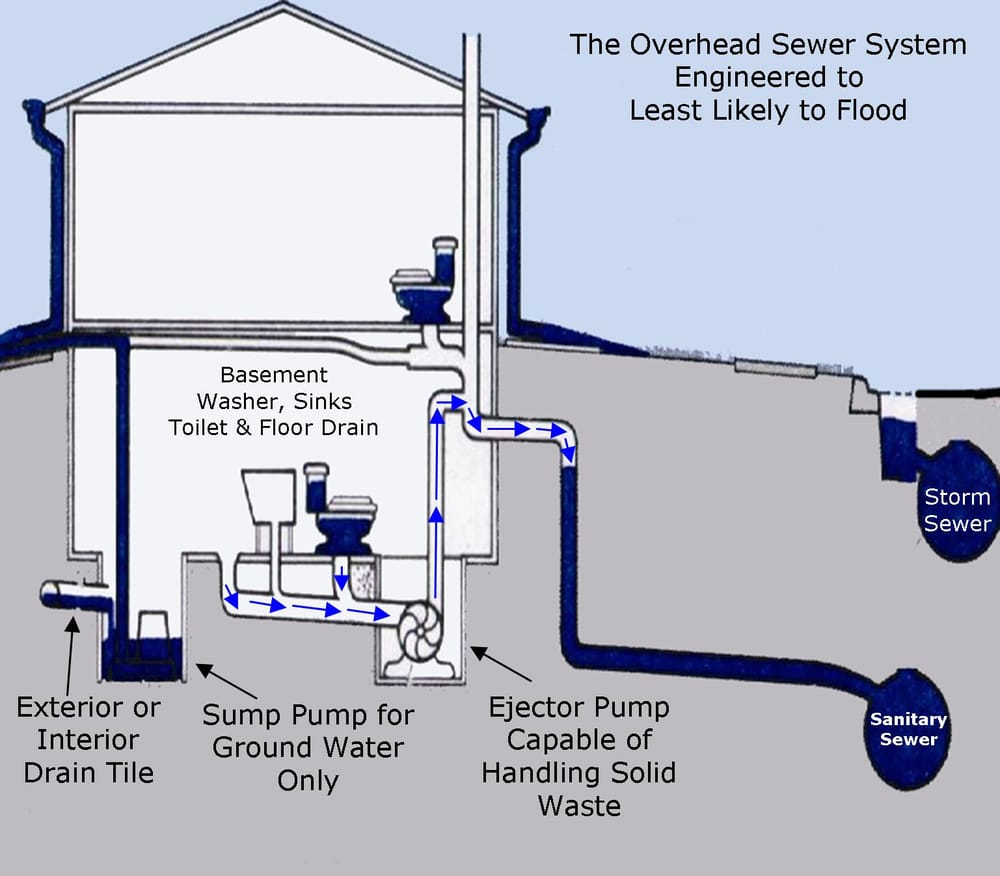 How To Stop Water Seepage In Basement Floor: Eliminate The Sub Floor Sewer And Convert To Overhead Is The Safest Solution To Stop Sewer Back