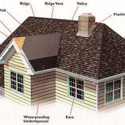 Perfect Photo Of Hall Roofing And Construction   Round Rock, TX, United States