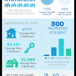 Rental Property Management Pensacola Fl