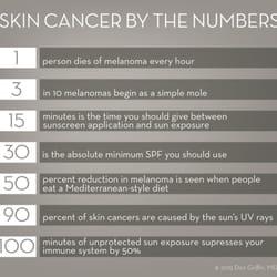 Palm Beach Fl United Gardens Dermatology Cosmetic Surgery Center  Dermatologists