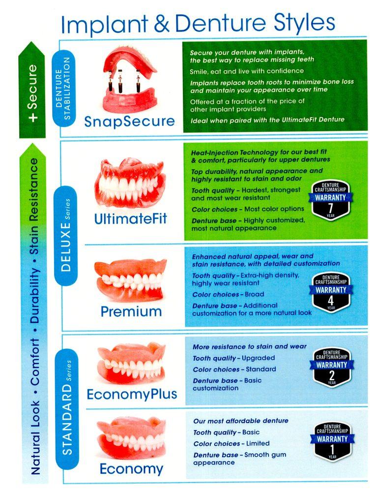 Affordable Dentures & Implants - General Dentistry - 9990
