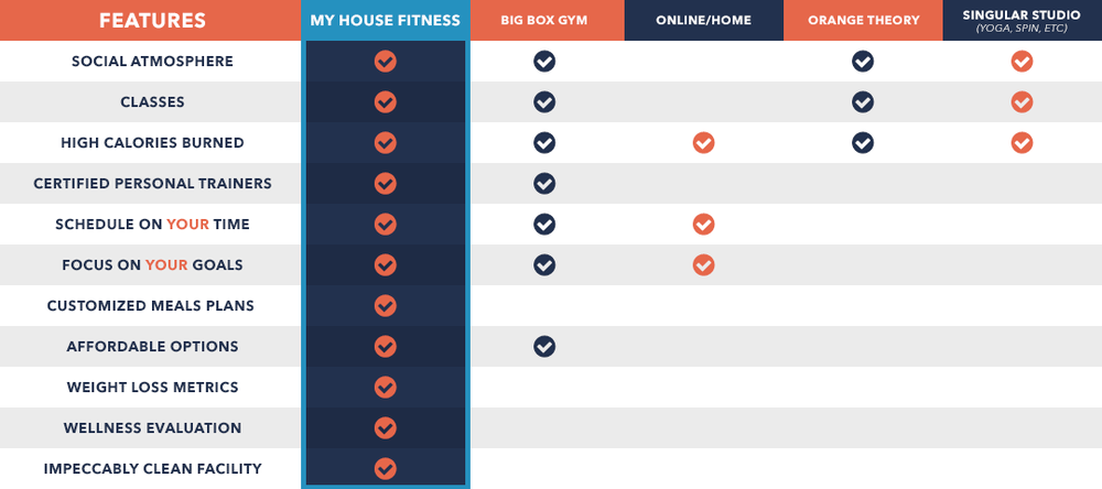 gym comparison chart yelp
