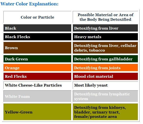 Foot Detox Color Chart Yelp