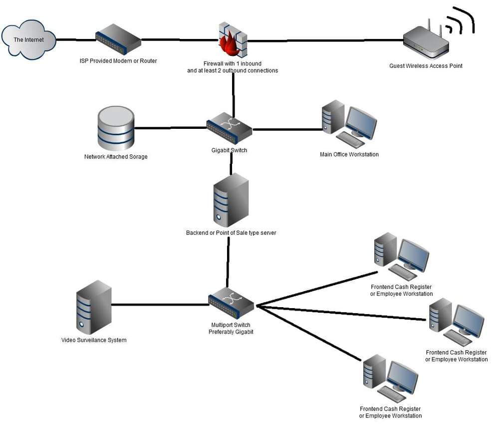 Old Fashioned Basic Home Network Diagram Image - Electrical and ...