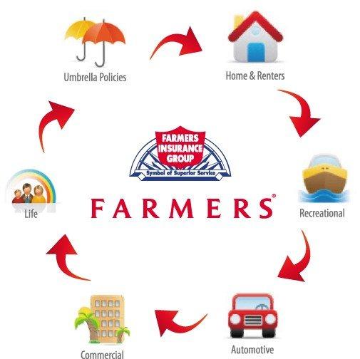 Farmers Insurance - Danielle Griffiths   1126 N Chinowth St, Visalia, CA, 93291   +1 (559) 697-3292