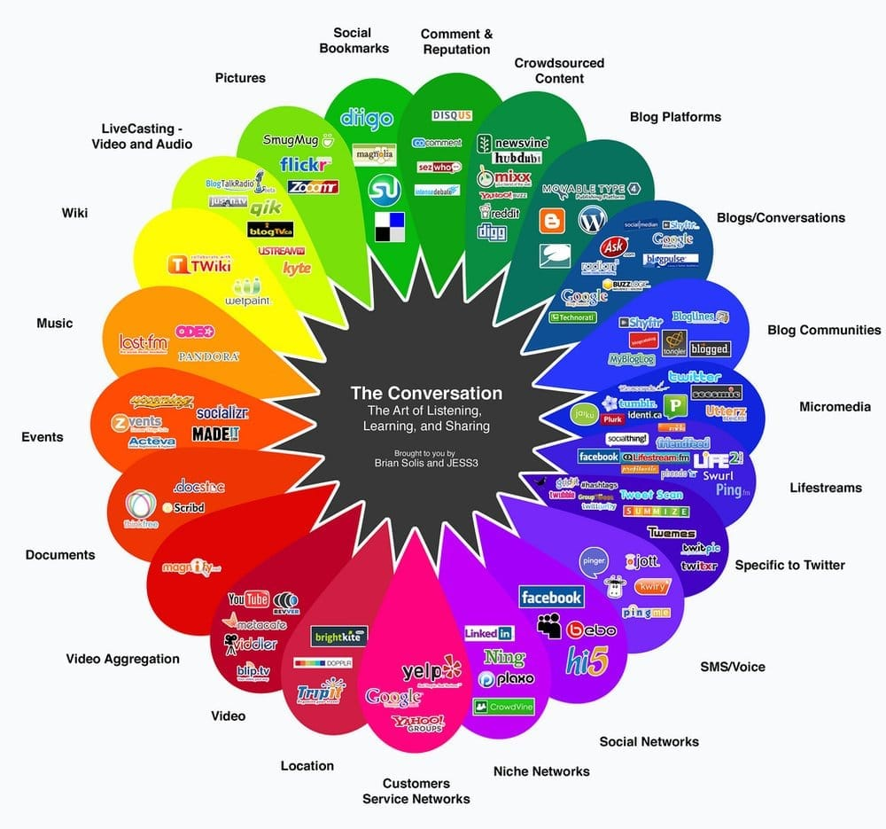 web 2 0 social media color map - Yelp
