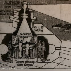 Camera Obscura San Francisco further Brunelleschi And The Re Discovery Of Linear Perspective besides 288511919853728045 further How To Make A Pinhole Camera also Abelardo Morell Making Familiar New. on camera obscura diagram