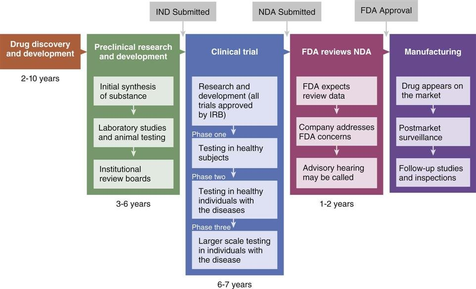The Drug FDA Approval Process - Yelp