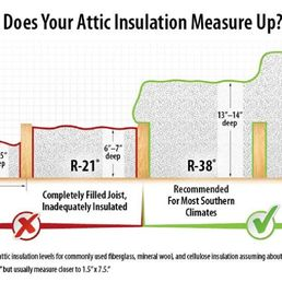Photo of Ward Insulation - Cheyenne WY United States. R49 will make your  sc 1 st  Yelp : r 49 attic insulation  - Aeropaca.Org