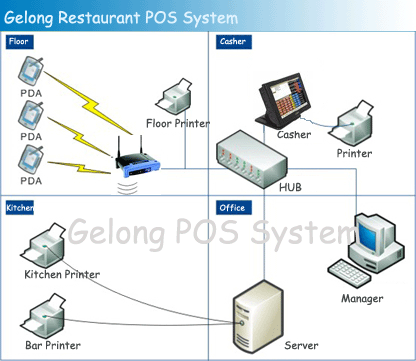 home security wiring installation gelong pos - it services & computer repair - 3650 s ... restaurant pos network wiring installation diagram