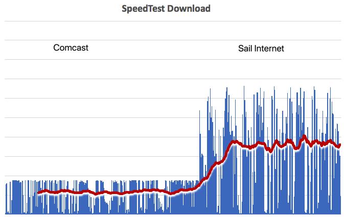 Sail Internet - 46 Photos & 68 Reviews - Internet Service