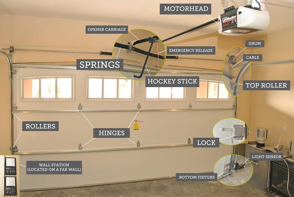 Elegant Garage Door Replacement Sensors
