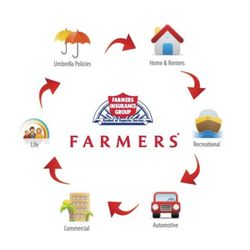 Farmers Insurance Quote Best Farmers Insurance  Gilbert Walton  Get Quote  Insurance  365