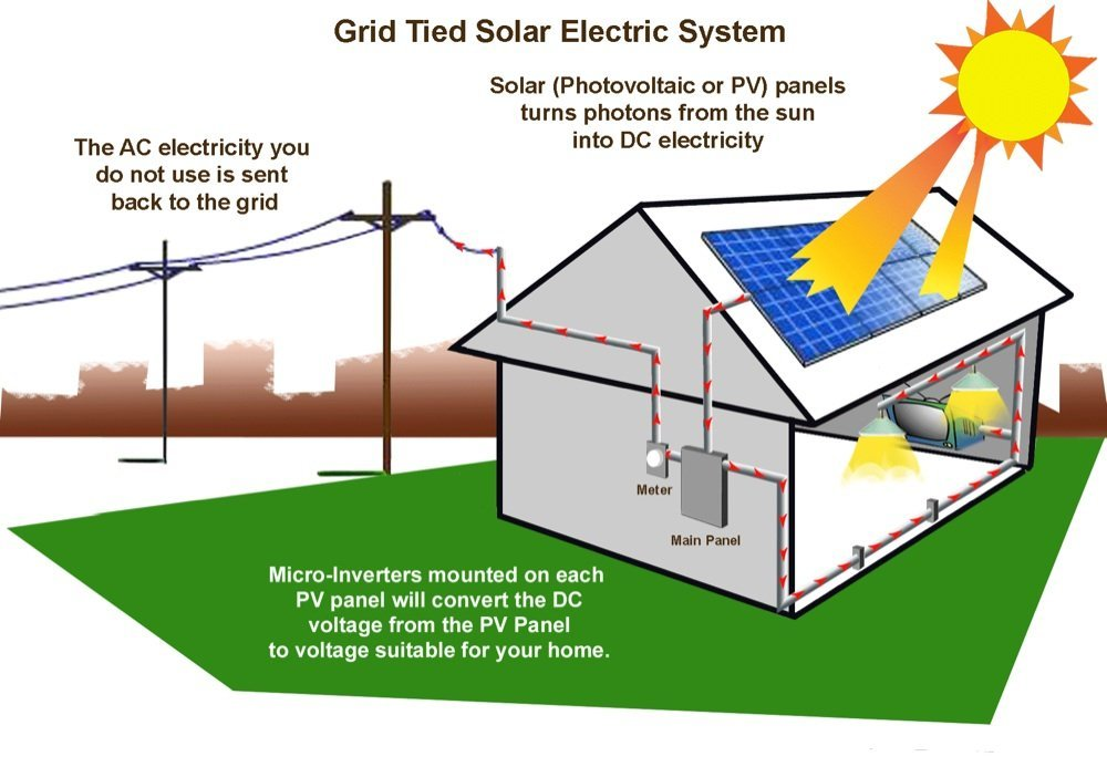 Labeled Diagrams Of Solar Energy Block And Schematic Diagrams